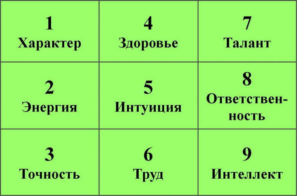 Квадрат Пифагора и значения чисел